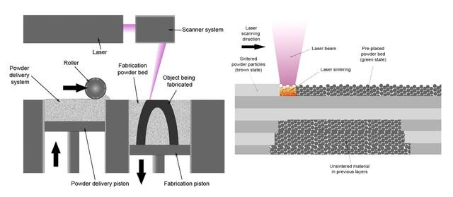 接下来的打印过程,我们从一张图示上看个清楚。左边的粉末仓逐渐升高,一个压辊推过把粉末补充到右边的打印仓,而打印仓是逐渐降低的。高能量的激光射线照射到金属粉末上,使粉末凝结成为整体。激光扫过的部分凝结,而没有扫过的部分仍然是粉末,并起到支撑作用。图源:wikipedia.org
