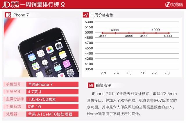 国产机将逆袭首位 京东热门手机TOP10